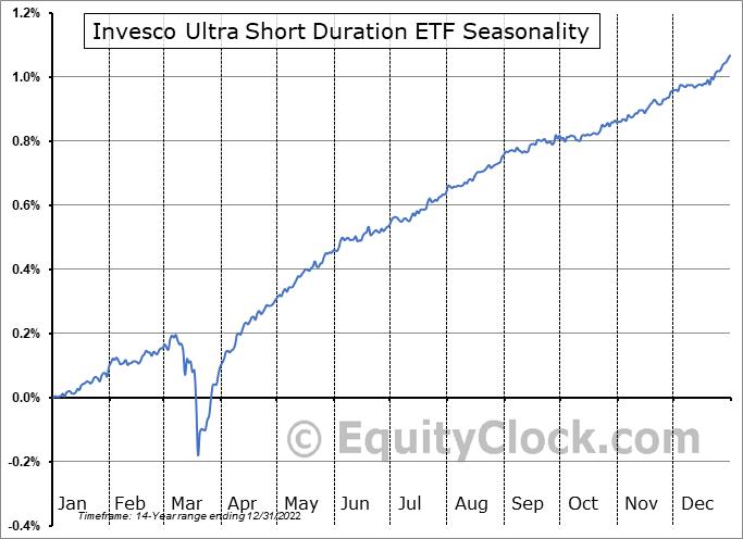 Invesco Ultra Short Duration ETF (NYSE:GSY) Seasonal Chart