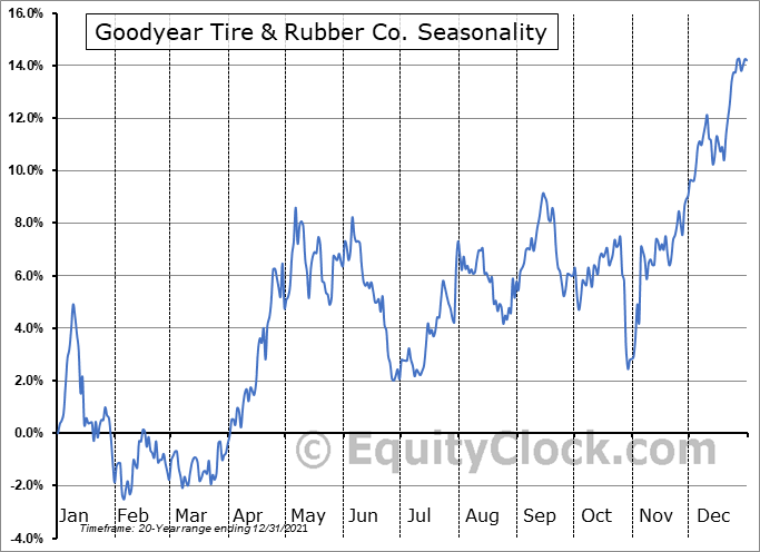 Goodyear Tire & Rubber Co. (NASD:GT) Seasonal Chart
