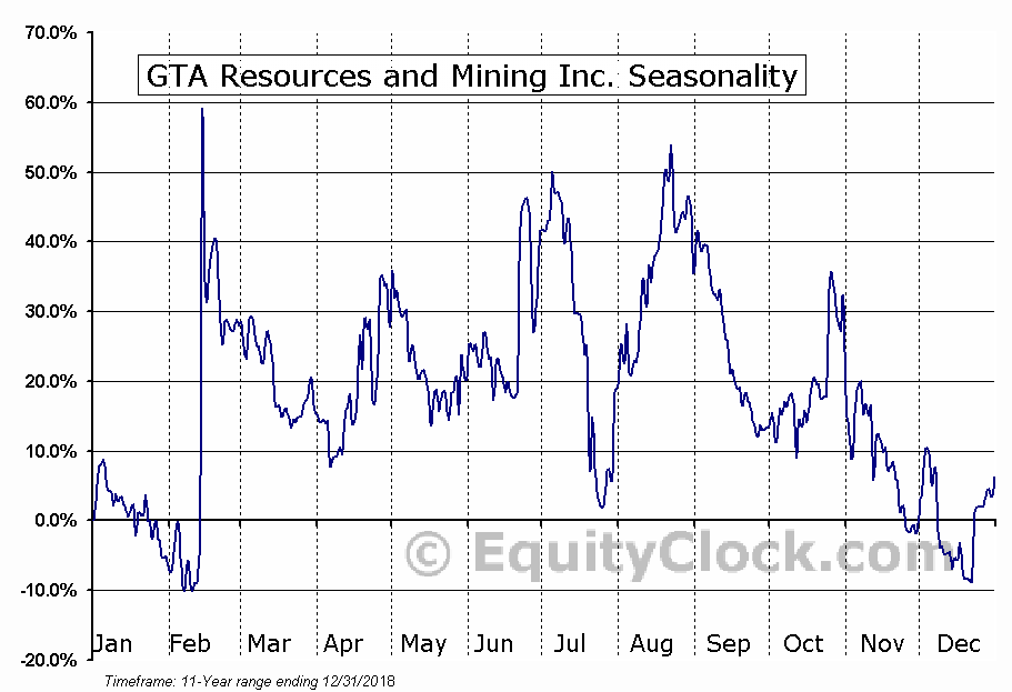 GTA Resources and Mining Inc. (TSXV:GTA.V) Seasonal Chart