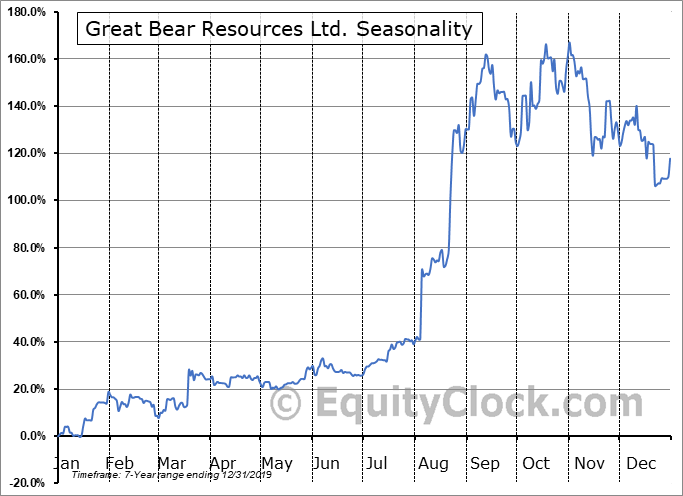 Great Bear Resources Ltd. (OTCMKT:GTBDF) Seasonal Chart