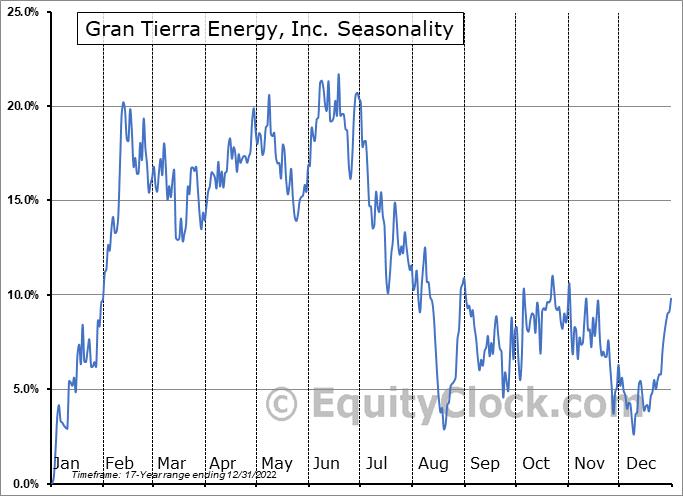 Gran Tierra Energy, Inc. (AMEX:GTE) Seasonal Chart