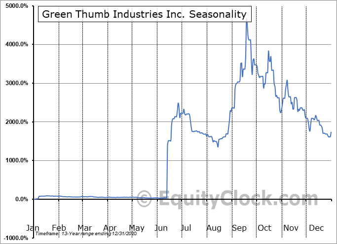 Green Thumb Industries Inc. (CSE:GTII.CA) Seasonal Chart