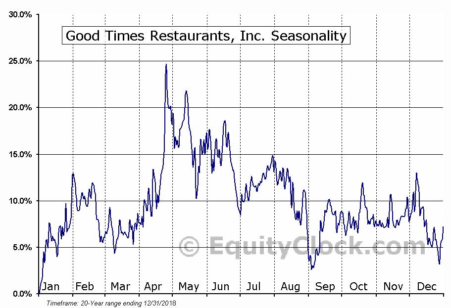 Good Times Restaurants, Inc. (NASD:GTIM) Seasonal Chart