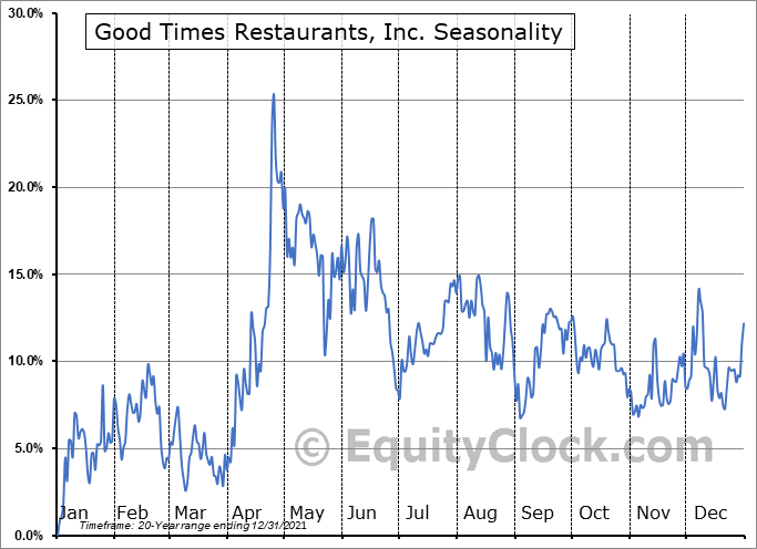 Good Times Restaurants, Inc. (NASD:GTIM) Seasonal Chart