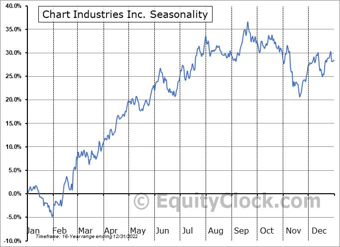 Chart Industries Inc. (NASD:GTLS) Seasonal Chart