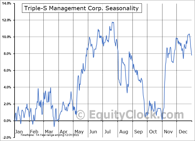 Triple-S Management Corp. (NYSE:GTS) Seasonal Chart