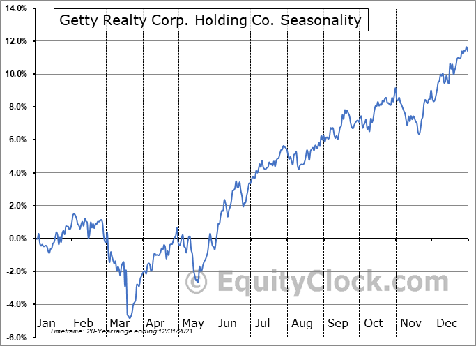 Getty Realty Corp. Holding Co. (NYSE:GTY) Seasonal Chart