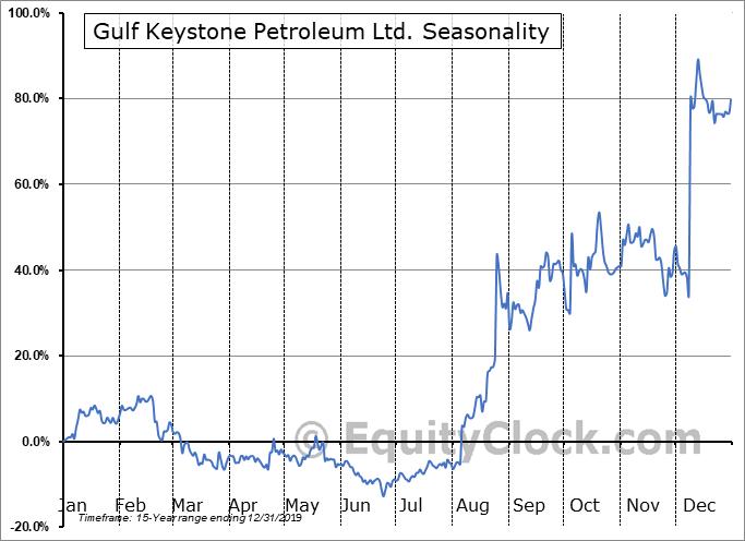 Gulf Keystone Petroleum Ltd. (OTCMKT:GUKYF) Seasonal Chart