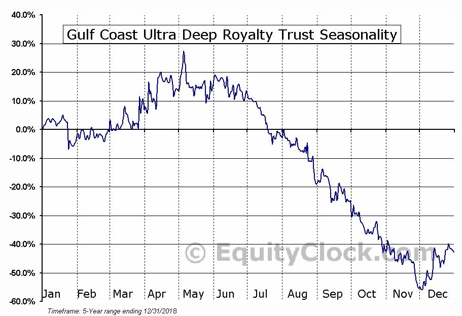 Gulf Coast Ultra Deep Royalty Trust (OTCMKT:GULTU) Seasonal Chart