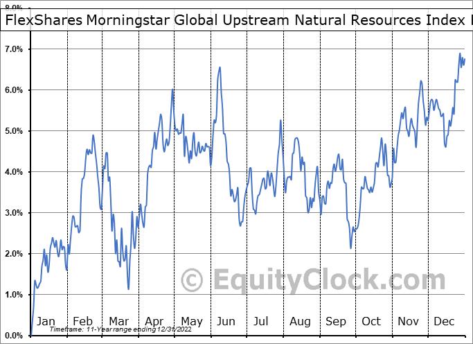 FlexShares Morningstar Global Upstream Natural Resources Index Fund (AMEX:GUNR) Seasonal Chart