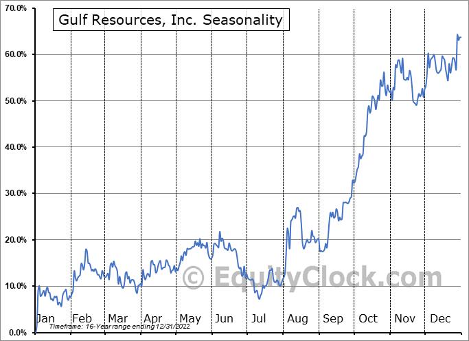 Gulf Resources, Inc. (NASD:GURE) Seasonal Chart