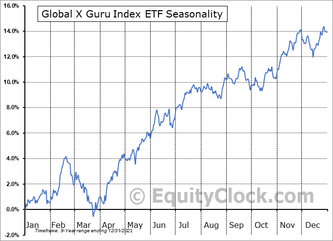 Global X Guru Index ETF (AMEX:GURU) Seasonal Chart