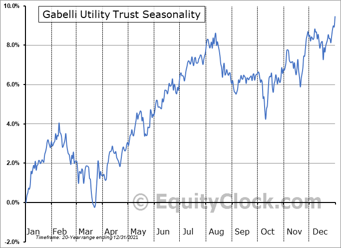 Gabelli Utility Trust (NYSE:GUT) Seasonal Chart