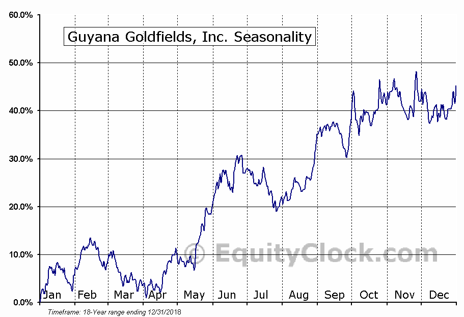 Guyana Goldfields (TSE:GUY) Seasonal Chart