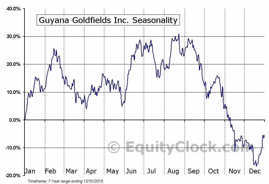 Guyana Goldfields Inc. (OTCMKT:GUYFF) Seasonal Chart