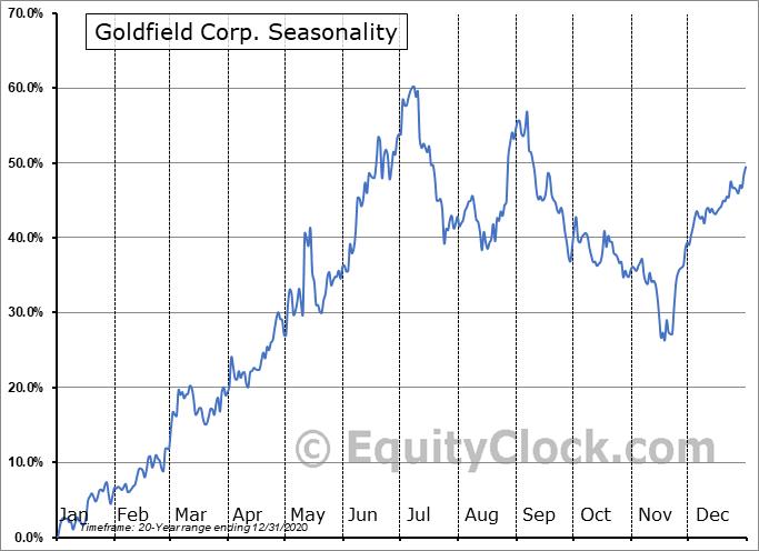 Goldfield Corp. (AMEX:GV) Seasonal Chart
