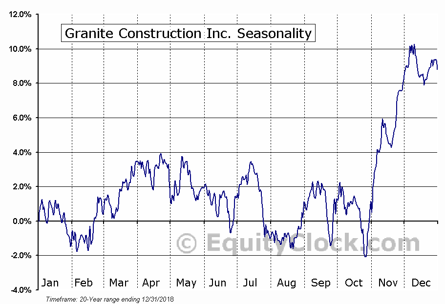 Granite Construction Inc. (NYSE:GVA) Seasonal Chart