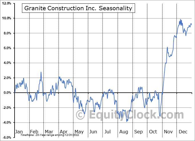 Granite Construction Inc. (NYSE:GVA) Seasonal Chart