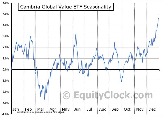 Cambria Global Value ETF (AMEX:GVAL) Seasonal Chart
