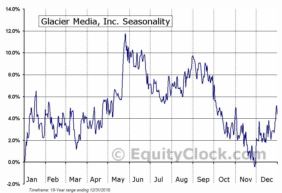 Glacier Media, Inc. (TSE:GVC.TO) Seasonal Chart