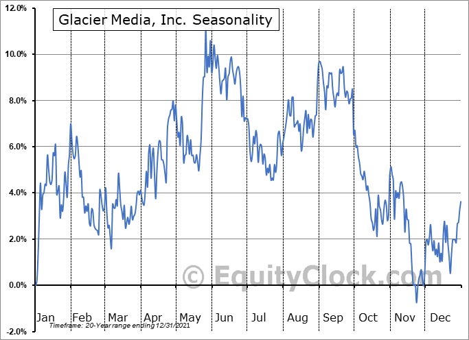 Glacier Media, Inc. (TSE:GVC.TO) Seasonal Chart