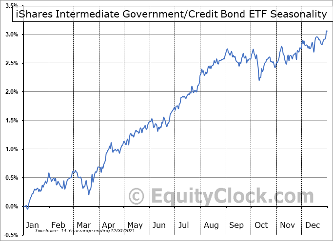 iShares Intermediate Government-Credit Bond ETF (NYSE:GVI) Seasonal Chart