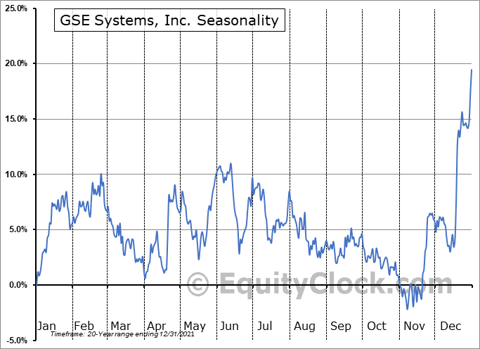 GSE Systems, Inc. (NASD:GVP) Seasonal Chart