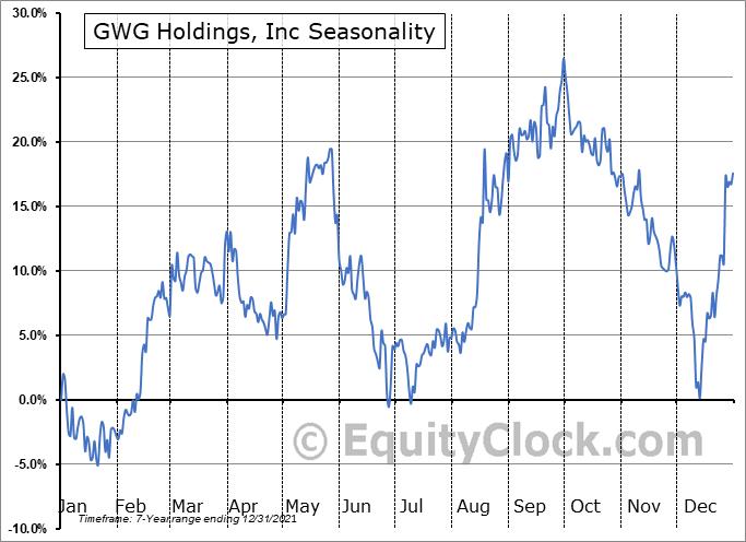 GWG Holdings, Inc (NASD:GWGH) Seasonal Chart