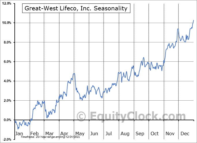 Great-West Lifeco, Inc. (TSE:GWO.TO) Seasonal Chart