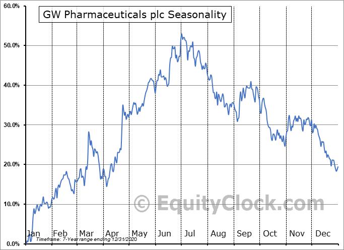 GW Pharmaceuticals plc (NASD:GWPH) Seasonal Chart