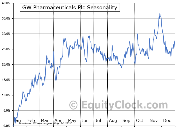 GW Pharmaceuticals Plc (OTCMKT:GWPRF) Seasonal Chart