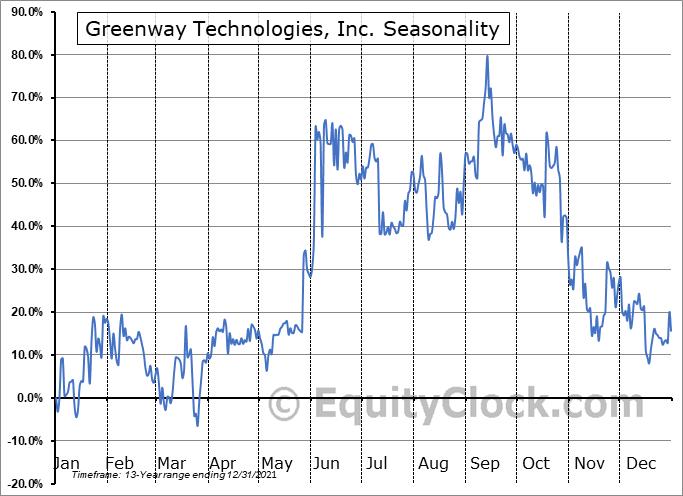 Greenway Technologies, Inc. (OTCMKT:GWTI) Seasonal Chart
