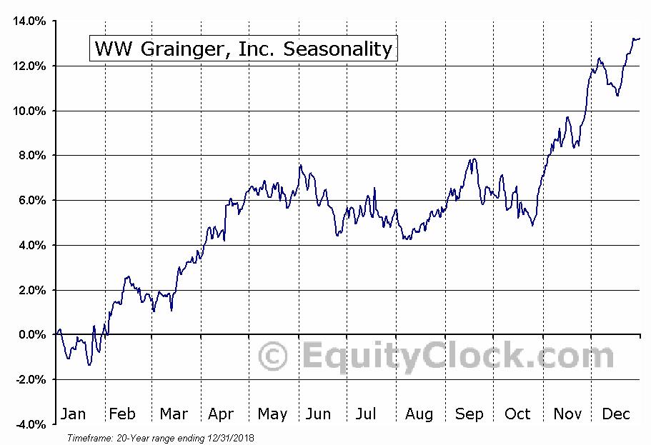 WW Grainger, Inc. (NYSE:GWW) Seasonal Chart