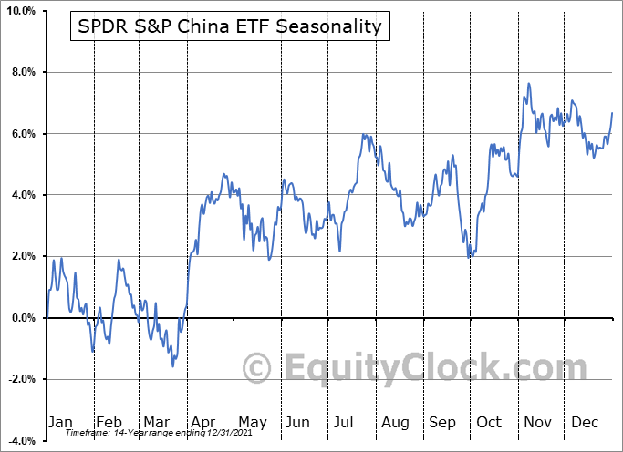SPDR S&P China ETF (NYSE:GXC) Seasonal Chart