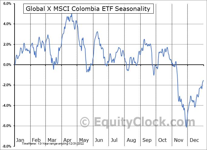 Global X MSCI Colombia ETF (NYSE:GXG) Seasonal Chart