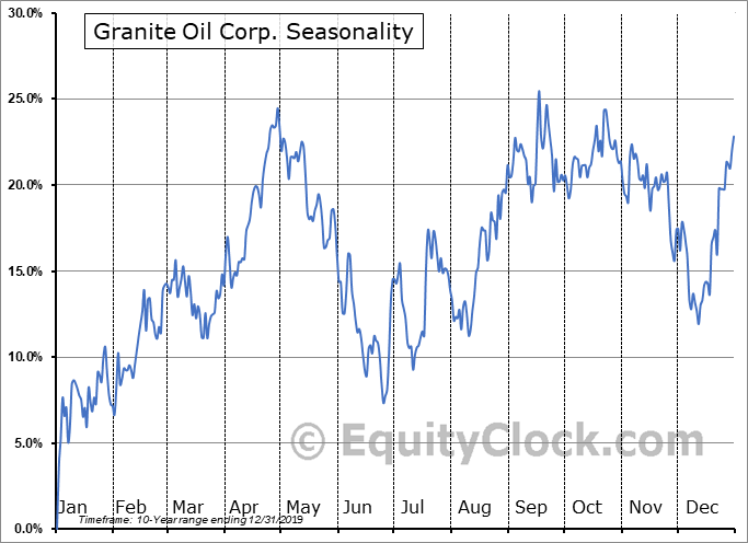 Granite Oil Corp. (TSE:GXO.TO) Seasonal Chart