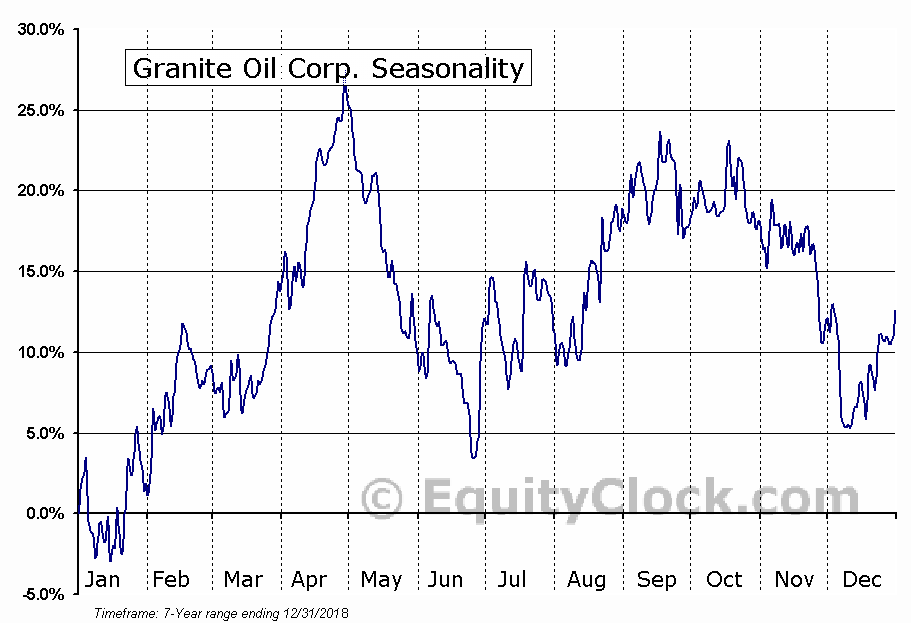 Granite Oil Corp. (OTCMKT:GXOCF) Seasonal Chart