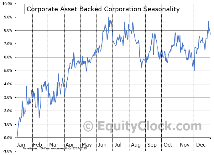 Corporate Asset Backed Corporation (NYSE:GYC) Seasonal Chart
