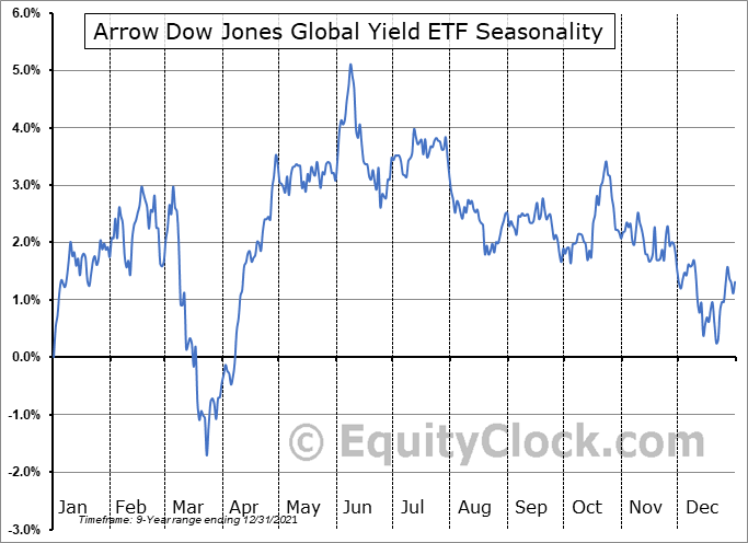 Arrow Dow Jones Global Yield ETF (AMEX:GYLD) Seasonal Chart