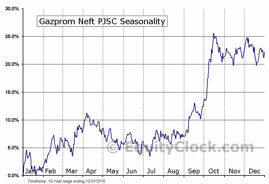 Gazprom Neft PJSC (OTCMKT:GZPFY) Seasonal Chart