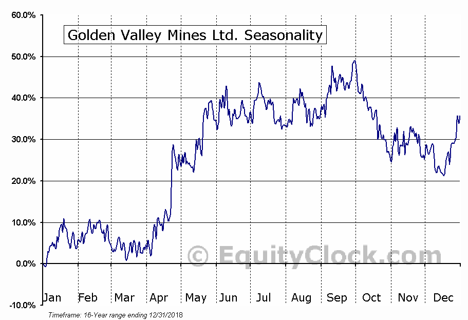 Golden Valley Mines Ltd. (TSXV:GZZ) Seasonal Chart