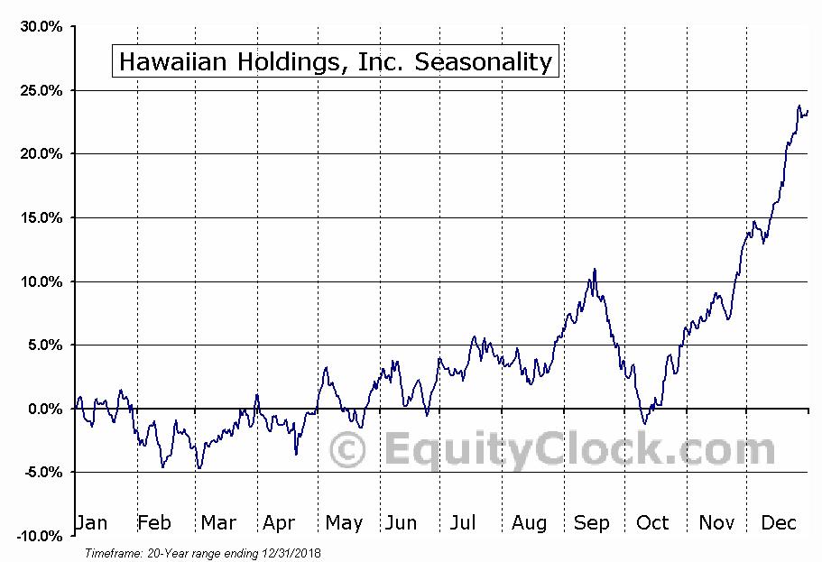 Hawaiian Holdings, Inc. (NASD:HA) Seasonal Chart
