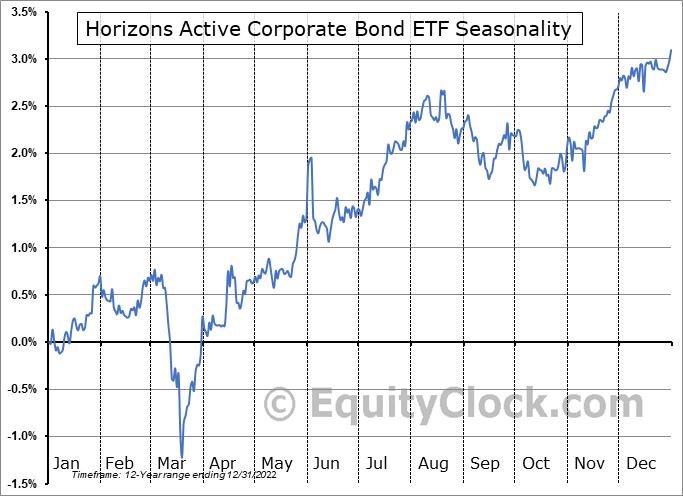 Horizons Active Corporate Bond ETF (TSE:HAB.TO) Seasonal Chart