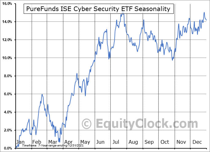 PureFunds ISE Cyber Security ETF (AMEX:HACK) Seasonal Chart