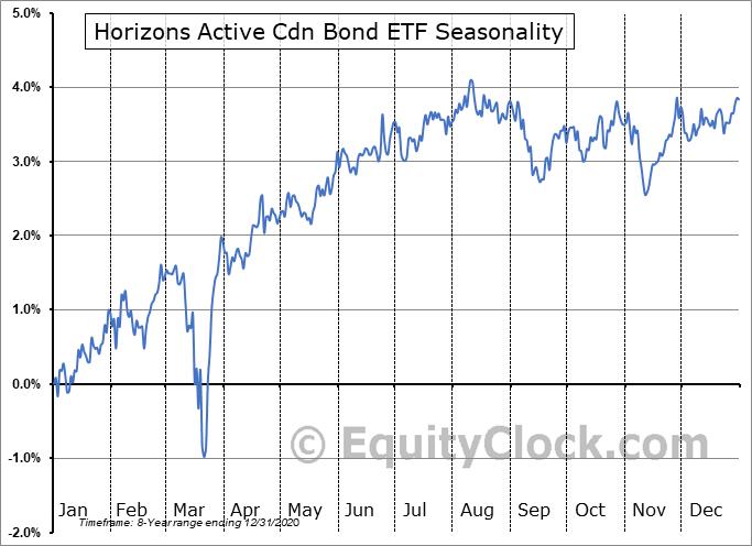 Horizons Active Cdn Bond ETF (TSE:HAD.TO) Seasonal Chart