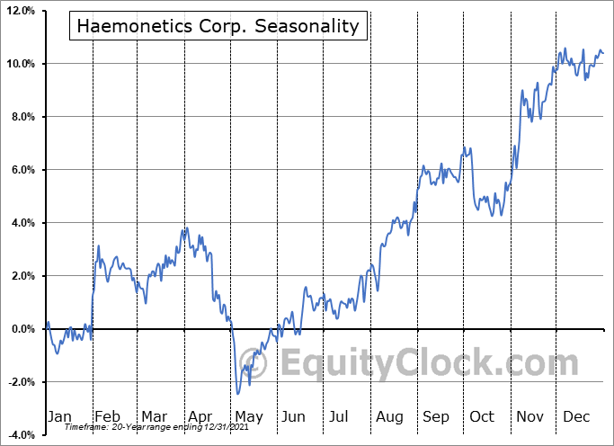 Haemonetics Corp. (NYSE:HAE) Seasonal Chart