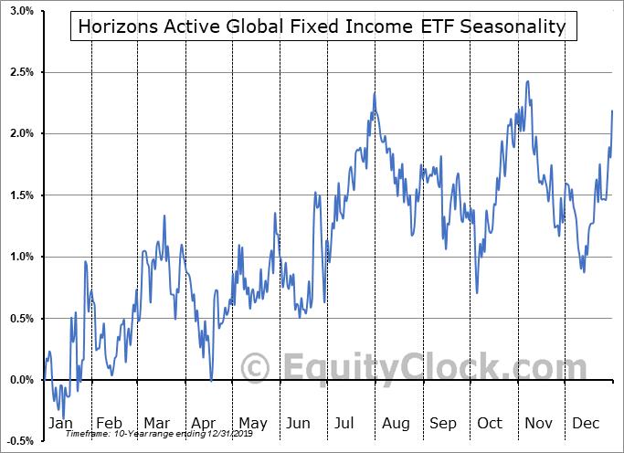 Horizons Active Global Fixed Income ETF (TSE:HAF.TO) Seasonal Chart