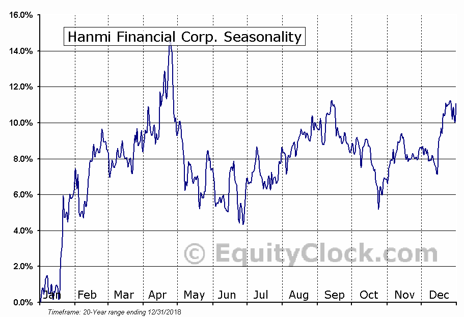 Hanmi Financial Corp. (NASD:HAFC) Seasonal Chart