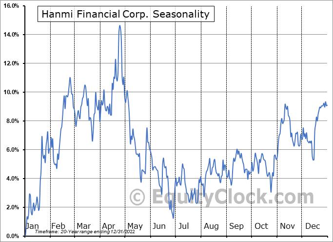 Hanmi Financial Corp. (NASD:HAFC) Seasonal Chart