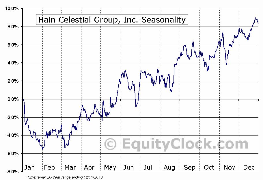 Hain Celestial Group Inc (NASDAQ:HAIN) Seasonal Chart